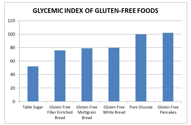 glycemic-index-gluten-free-foods